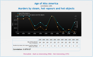 Keep Miss America young to prevent murder! (from: tylervigen.com)