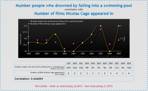 Nicolas Cage movies cause drowning deaths! (from: tylervigen.com)