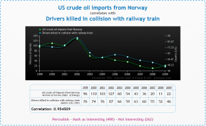 Norwegian oil. The unknown killer. (from: tylervigen.com)