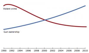 Gun ownership vs. violent crime rates. (examiner.com)