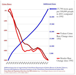 Gun Ownership vs Crime Rate (from fbi.gov)